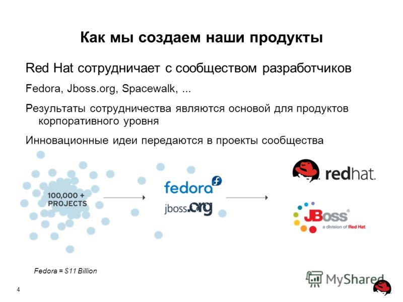 4 Как мы создаем наши продукты Red Hat сотрудничает с сообществом разработчиков Fedora, Jboss.org, Spacewalk,... Результаты сотрудничества являются основой для продуктов корпоративного уровня Инновационные идеи передаются в проекты сообщества Fedora