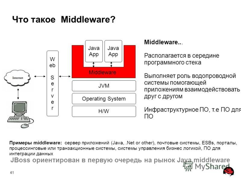 41 Что такое Middleware? Примеры middleware: сервер приложений (Java,.Net or other), почтовые системы, ESBs, порталы, процессинговые или транзакционные системы, системы управления бизнес логикой, ПО для интеграции данных JBoss ориентирован в первую о
