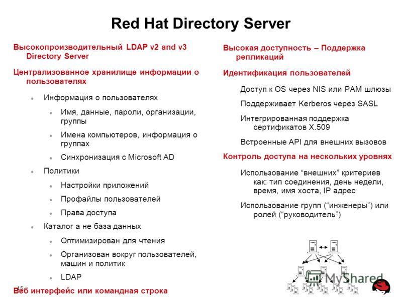 45 Red Hat Directory Server Высокопроизводительный LDAP v2 and v3 Directory Server Централизованное хранилище информации о пользователях Информация о пользователях Имя, данные, пароли, организации, группы Имена компьютеров, информация о группах Синхр