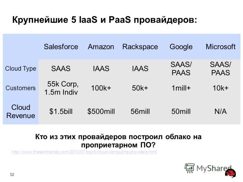 52 SalesforceAmazonRackspaceGoogleMicrosoft Cloud Type SAASIAAS SAAS/ PAAS SAAS/ PAAS Customers 55k Corp, 1.5m Indiv 100k+50k+1mill+10k+ Cloud Revenue $1.5bill$500mill56mill50millN/A http://www.thetechtrendz.com/2010/07/top-5-cloud-computing-provider