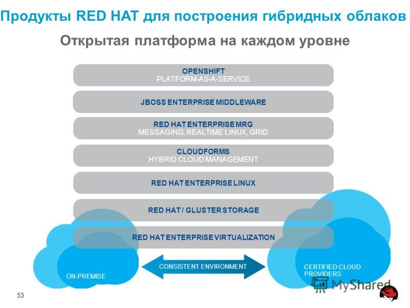 53 Продукты RED HAT для построения гибридных облаков CERTIFIED CLOUD PROVIDERS ON-PREMISE JBOSS ENTERPRISE MIDDLEWARE RED HAT ENTERPRISE MRG MESSAGING, REALTIME LINUX, GRID CLOUDFORMS HYBRID CLOUD MANAGEMENT RED HAT ENTERPRISE LINUX RED HAT / GLUSTER