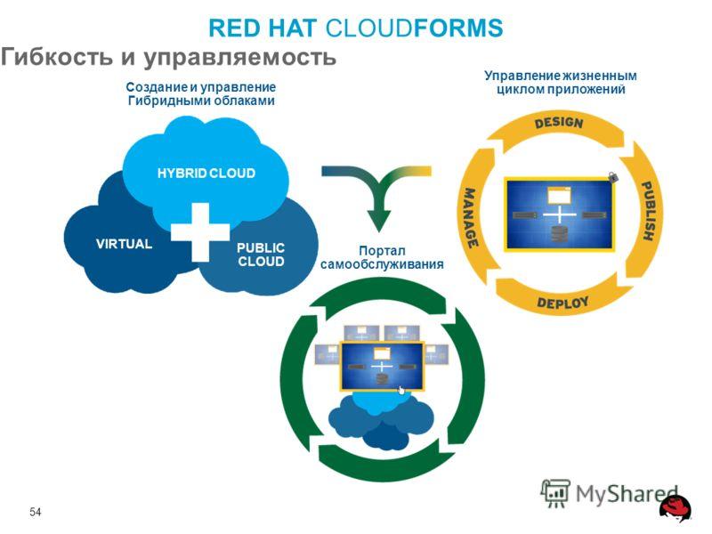 54 Управление жизненным циклом приложений Создание и управление Гибридными облаками Портал самообслуживания HYBRID CLOUD PUBLIC CLOUD VIRTUAL RED HAT CLOUDFORMS Гибкость и управляемость