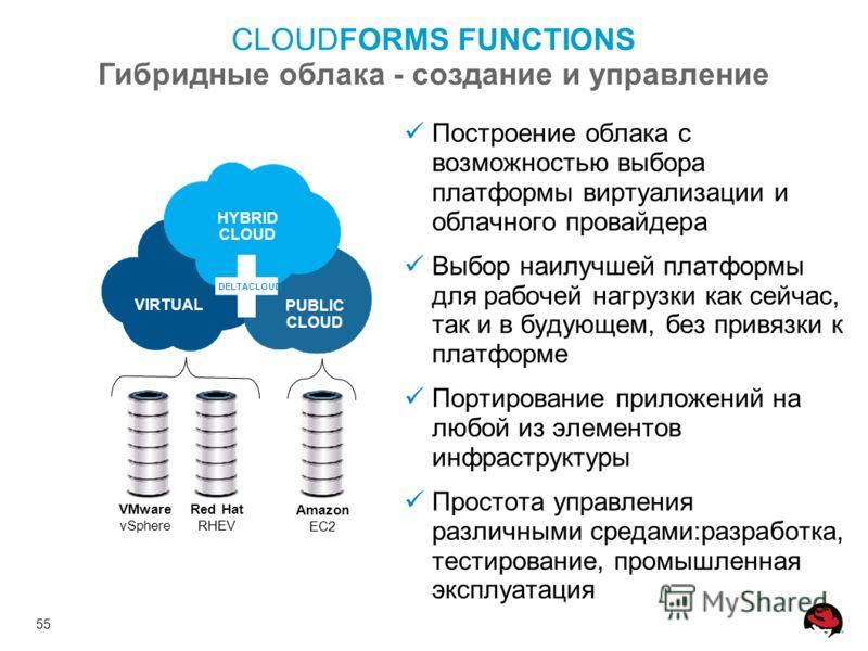 55 CLOUDFORMS FUNCTIONS Гибридные облака - создание и управление HYBRID CLOUD PUBLIC CLOUD VIRTUAL VMware vSphere Red Hat RHEV Amazon EC2 DELTACLOUD Построение облака с возможностью выбора платформы виртуализации и облачного провайдера Выбор наилучше