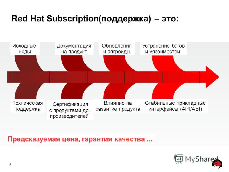 6 Red Hat Subscription(поддержка) – это: Исходные коды Документация на продукт Обновления и апгрейды Устранение багов и уязвимостей Техническая поддержка Сертификация с продуктами др. производителей Влияние на развитие продукта Стабильные прикладные
