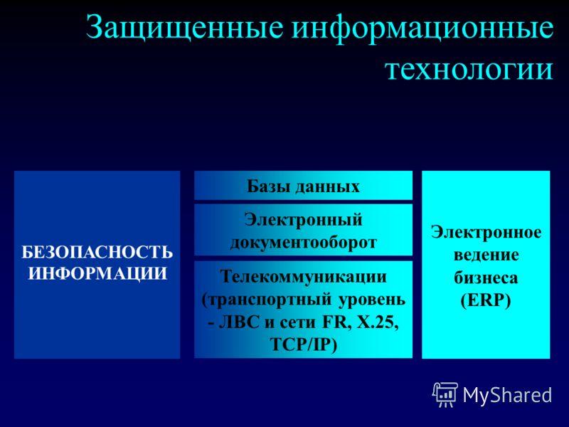 Защищенные информационные технологии Телекоммуникации (транспортный уровень - ЛВС и сети FR, X.25, TCP/IP) Электронный документооборот Базы данных БЕЗОПАСНОСТЬ ИНФОРМАЦИИ Электронное ведение бизнеса (ERP)