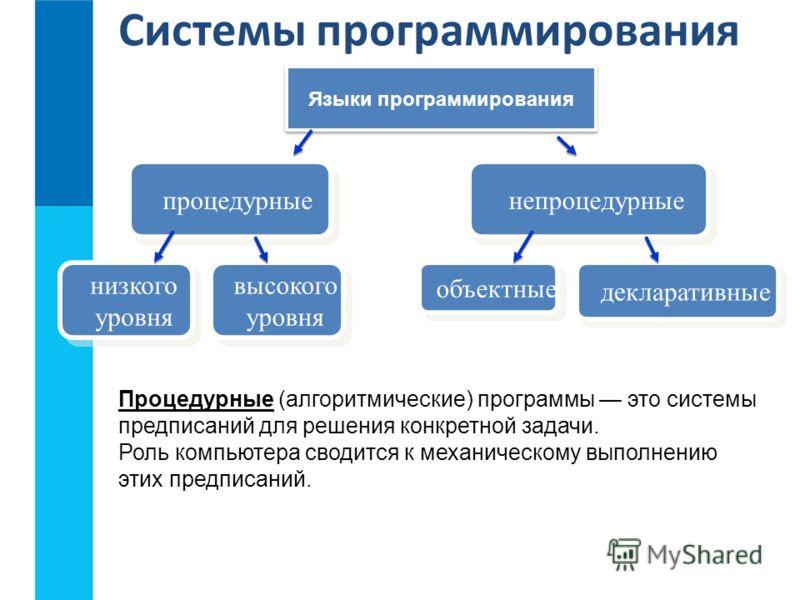 Системы программирования Языки программирования процедурные непроцедурные низкого уровня низкого уровня объектные декларативные высокого уровня высокого уровня Процедурные (алгоритмические) программы это системы предписаний для решения конкретной зад