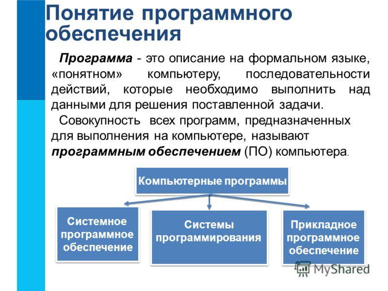Прикладное программное обеспечение Прикладное программное обеспечение Системное программное обеспечение Системное программное обеспечение Системы программирования Системы программирования Понятие программного обеспечения Программа - это описание на ф
