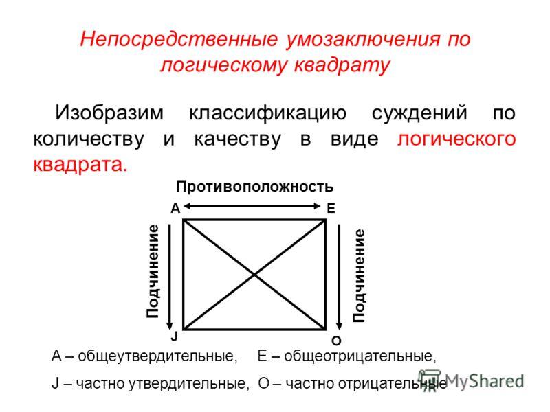 Непосредственные умозаключения по логическому квадрату Изобразим классификацию суждений по количеству и качеству в виде логического квадрата. Противоположность Подчинение АЕ О J A – общеутвердительные, Е – общеотрицательные, J – частно утвердительные