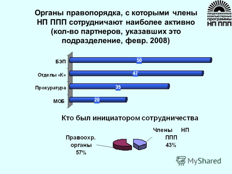 Органы правопорядка, с которыми члены НП ППП сотрудничают наиболее активно (кол-во партнеров, указавших это подразделение, февр. 2008)