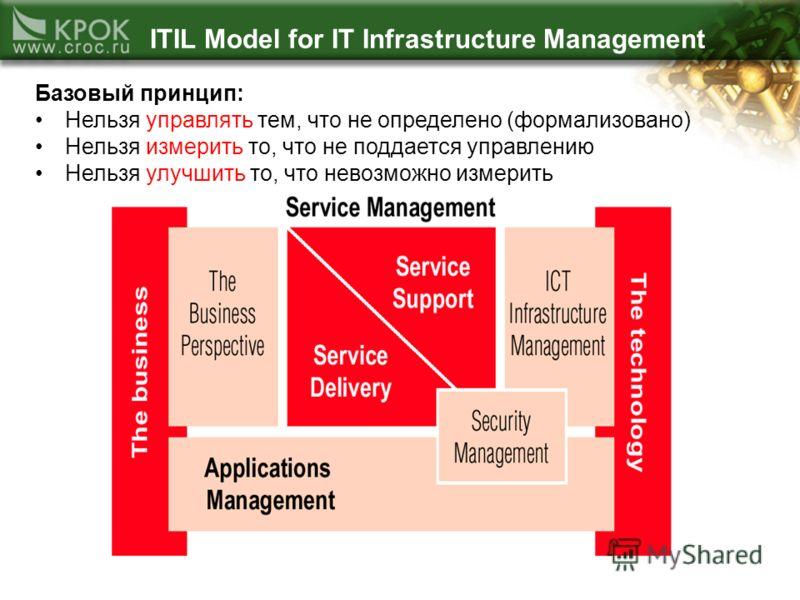 ITIL Model for IT Infrastructure Management Базовый принцип: Нельзя управлять тем, что не определено (формализовано) Нельзя измерить то, что не поддается управлению Нельзя улучшить то, что невозможно измерить