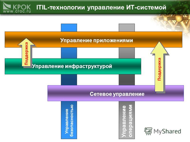 Управление операциями Управление безопасностью ITIL-технологии управление ИТ-системой Управление инфраструктурой Сетевое управлениеУправление приложениями Поддержка