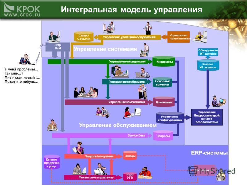 ERP-системы Управление обслуживанием Управление системами Управление конфигурациями Управление уровнями обслуживания Help Desk Управление инцидентами Инциденты Service Desk Запросы Статус/ События Изменения Управление проблемами Основные причины Обна