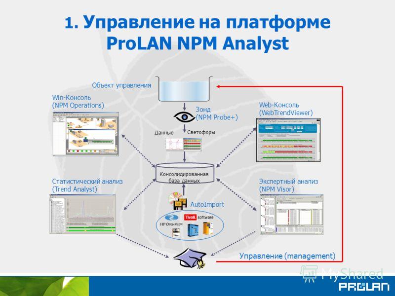 1. Управление на платформе ProLAN NPM Analyst Объект управления Win-Консоль (NPM Operations) Статистический анализ (Trend Analyst) Консолидированная база данных Зонд (NPM Probe+) Web-Консоль (WebTrendViewer) Экспертный анализ (NPM Visor) Данные Свето