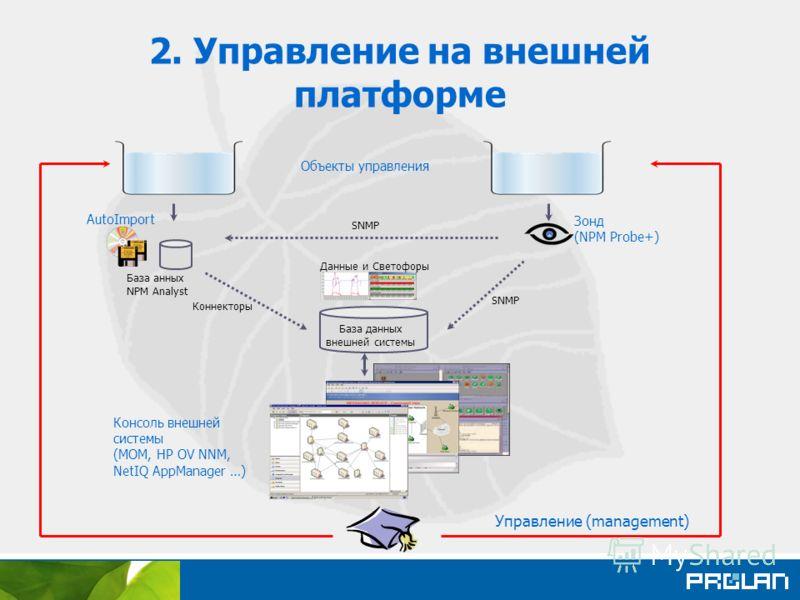 2. Управление на внешней платформе База данных внешней системы Зонд (NPM Probe+) Консоль внешней системы (MOM, HP OV NNM, NetIQ AppManager …) Объекты управления Данные и Светофоры AutoImport SNMP Коннекторы База анных NPM Analyst Управление (manageme