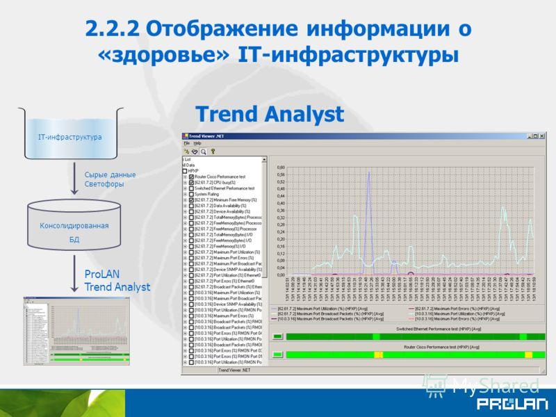 2.2.2 Отображение информации о «здоровье» IT-инфраструктуры Trend Analyst ProLAN Trend Analyst Консолидированная БД IT-инфраструктура Сырые данные Светофоры