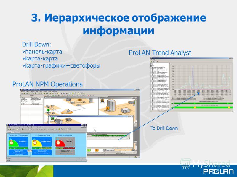 3. Иерархическое отображение информации ProLAN NPM Operations ProLAN Trend Analyst Drill Down: панель-карта карта-карта карта-графики+светофоры To Drill Down