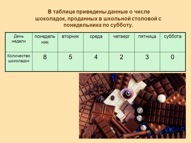 В таблице приведены данные о числе шоколадок, проданных в школьной столовой с понедельника по субботу. День недели понедель ник вторниксредачетвергпятницасуббота Количество шоколадок 854230
