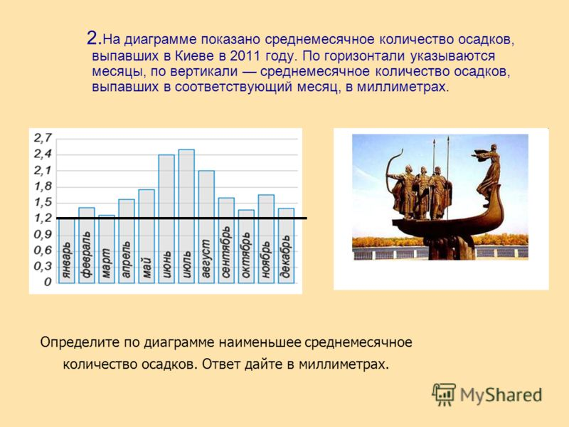 2. На диаграмме показано среднемесячное количество осадков, выпавших в Киеве в 2011 году. По горизонтали указываются месяцы, по вертикали среднемесячное количество осадков, выпавших в соответствующий месяц, в миллиметрах. Определите по диаграмме наим