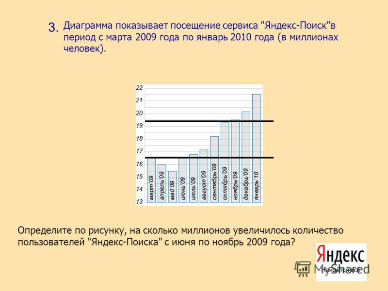 3. Диаграмма показывает посещение сервиса Яндекс-Поискв период с марта 2009 года по январь 2010 года (в миллионах человек). Определите по рисунку, на сколько миллионов увеличилось количество пользователей Яндекс-Поиска с июня по ноябрь 2009 года?