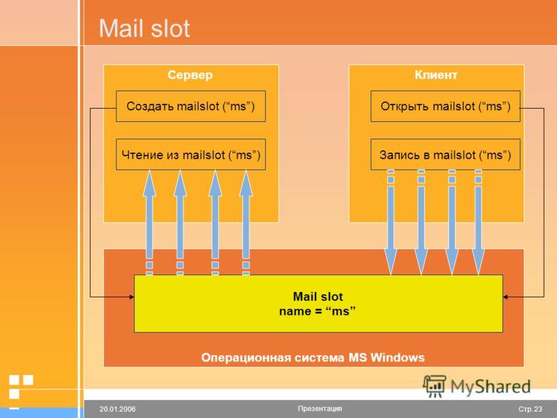 Стр. 2320.01.2006 Презентация Mail slot СерверКлиент Операционная система MS Windows Создать mailslot (ms)Открыть mailslot (ms) Запись в mailslot (ms)Чтение из mailslot (ms) Mail slot name = ms