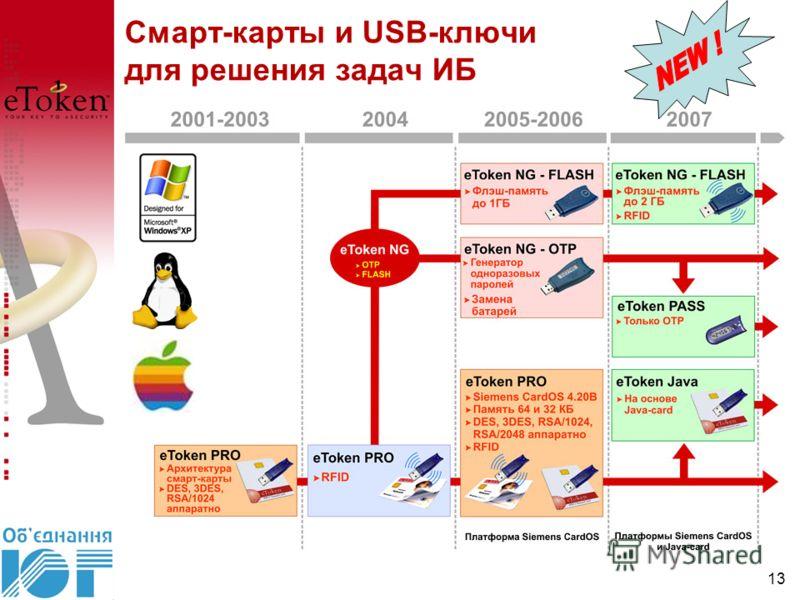 Смарт-карты и USB-ключи для решения задач ИБ 13