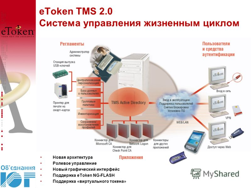 eToken TMS 2.0 Система управления жизненным циклом Новая архитектура Ролевое управление Новый графический интерфейс Поддержка eToken NG-FLASH Поддержка «виртуального токена»