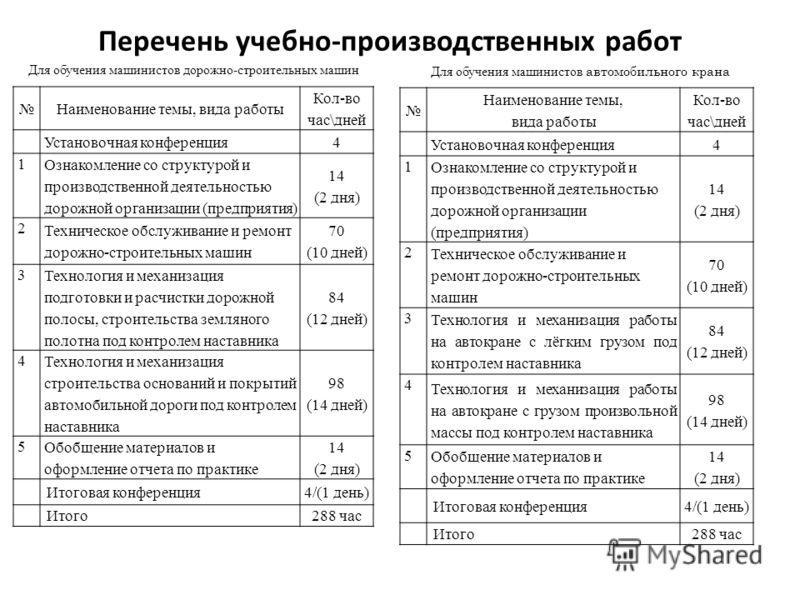 Презентация на тему УСТАНОВОЧНАЯ КОНФЕРЕНЦИЯ ПРОИЗВОДСТВЕННОЙ  6 Перечень