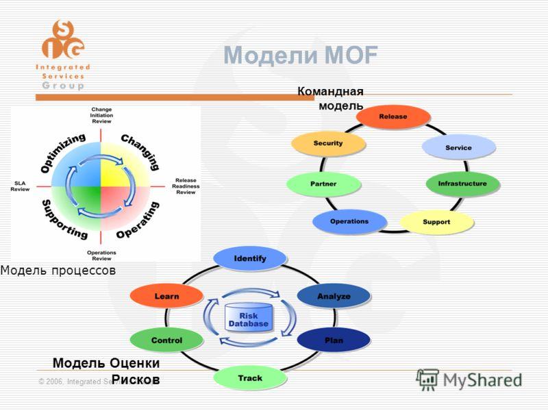 © 2006, Integrated Services Group Модели MOF Командная модель Модель Оценки Рисков Модель процессов