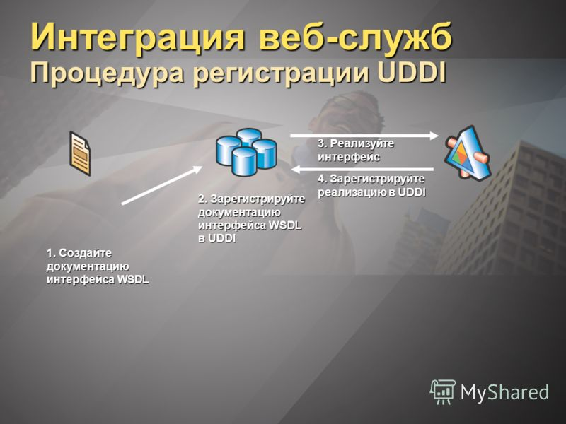 Интеграция веб-служб Процедура регистрации UDDI 1. Создайте документацию интерфейса WSDL 2. Зарегистрируйте документацию интерфейса WSDL в UDDI 3. Реализуйте интерфейс 4. Зарегистрируйте реализацию в UDDI