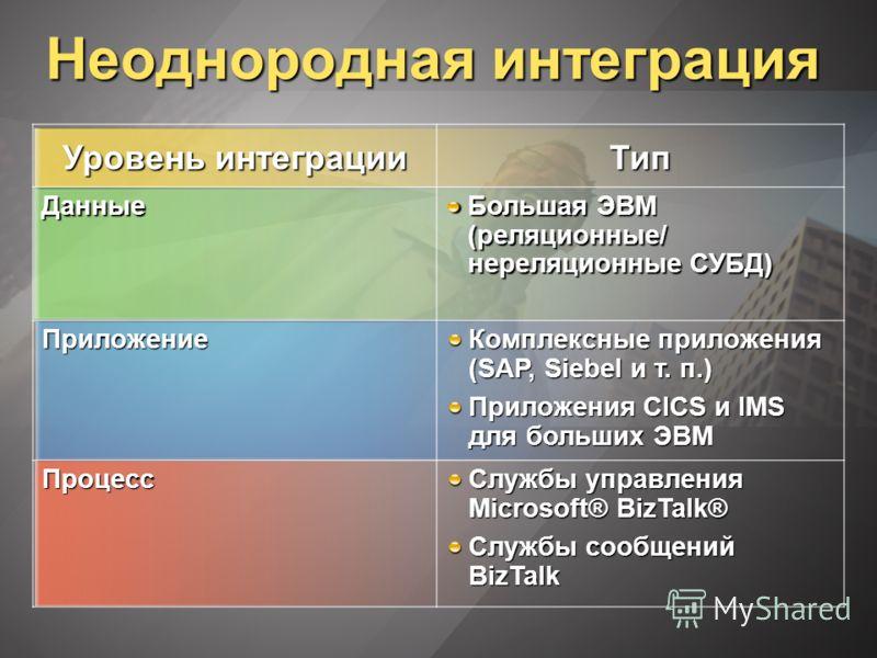 Уровень интеграции ТипДанные Большая ЭВМ (реляционные/ нереляционные СУБД) Приложение Комплексные приложения (SAP, Siebel и т. п.) Приложения CICS и IMS для больших ЭВМ Процесс Службы управления Microsoft® BizTalk® Службы сообщений BizTalk Неоднородн
