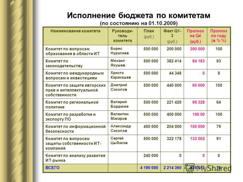 Исполнение бюджета по комитетам (по состоянию на 01.10.2009) Наименование комитетаРуководи- тель комитета План (руб.) Факт Q1- 3 (руб.) Прогноз на Q4 (руб.) Прогноз по году (в % %) Комитет по вопросам образования в области ИТ Борис Нуралиев 500 00020