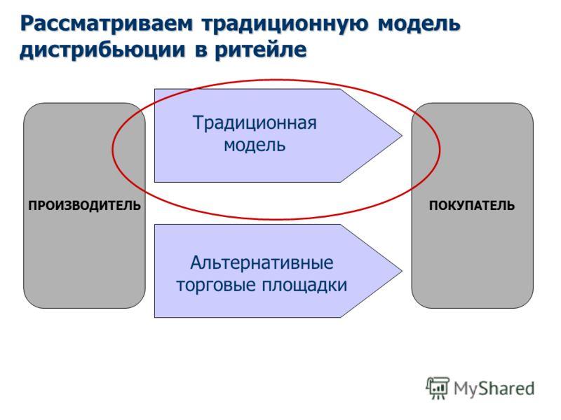Рассматриваем традиционную модель дистрибьюции в ритейле ПРОИЗВОДИТЕЛЬПОКУПАТЕЛЬ Традиционная модель Альтернативные торговые площадки