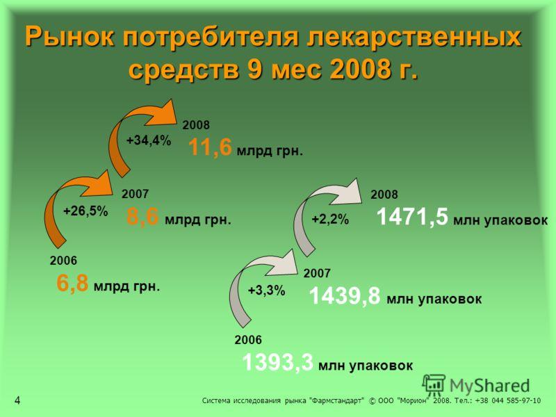 Рынок потребителя лекарственных средств 9 мес 2008 г. 4 2006 6,8 млрд грн. 2007 8,6 млрд грн. 2008 11,6 млрд грн. +34,4% +26,5% 2006 1393,3 млн упаковок 2007 1439,8 млн упаковок 2008 1471,5 млн упаковок +2,2% +3,3% Система исследования рынка