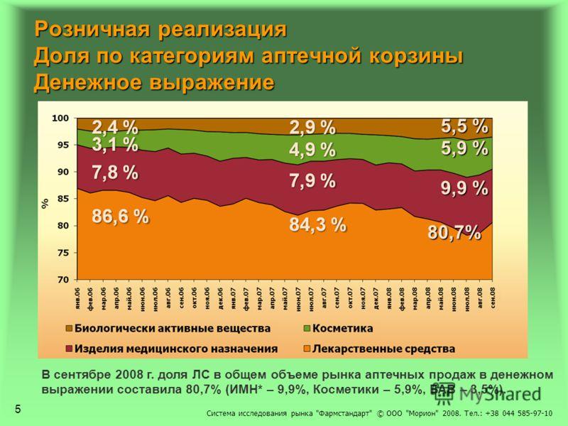 Розничная реализация Доля по категориям аптечной корзины Денежное выражение В сентябре 2008 г. доля ЛС в общем объеме рынка аптечных продаж в денежном выражении составила 80,7% (ИМН* – 9,9%, Косметики – 5,9%, БАВ – 3,5%). 80,7% 9,9 % 5,9 % 5,5 % 5