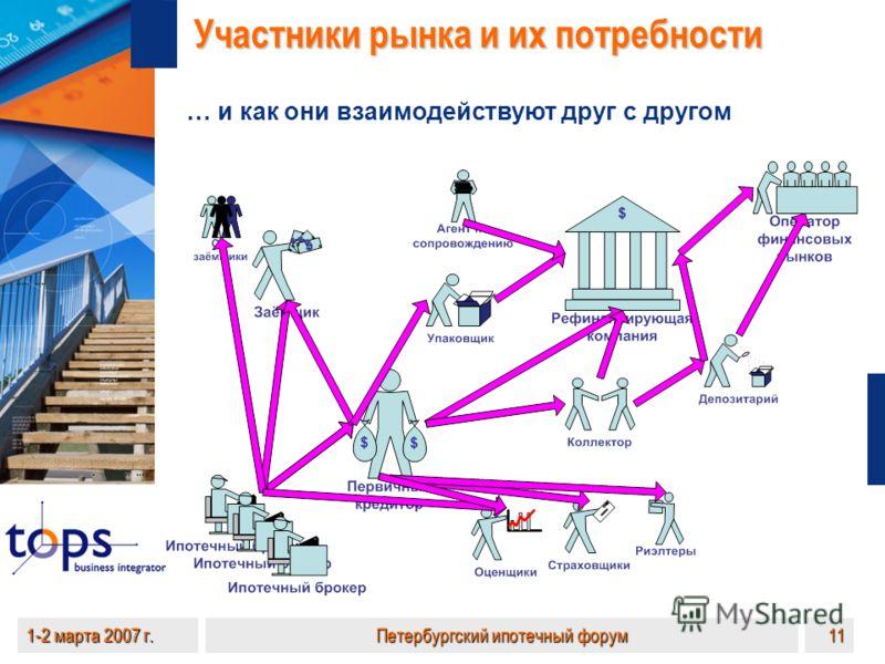 1-2 марта 2007 г.Петербургский ипотечный форум11 … и как они взаимодействуют друг с другом Участники рынка и их потребности