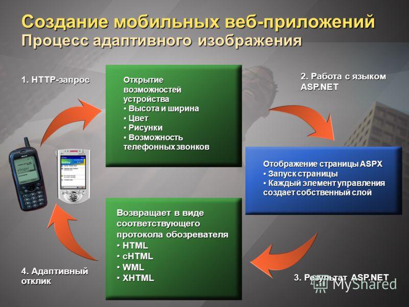 Создание мобильных веб-приложений Процесс адаптивного изображения 1. HTTP-запрос 2. Работа с языком ASP.NET 3. Результат ASP.NET 4. Адаптивный отклик Возвращает в виде соответствующего протокола обозревателя HTML HTML cHTML cHTML WML WML XHTML XHTML