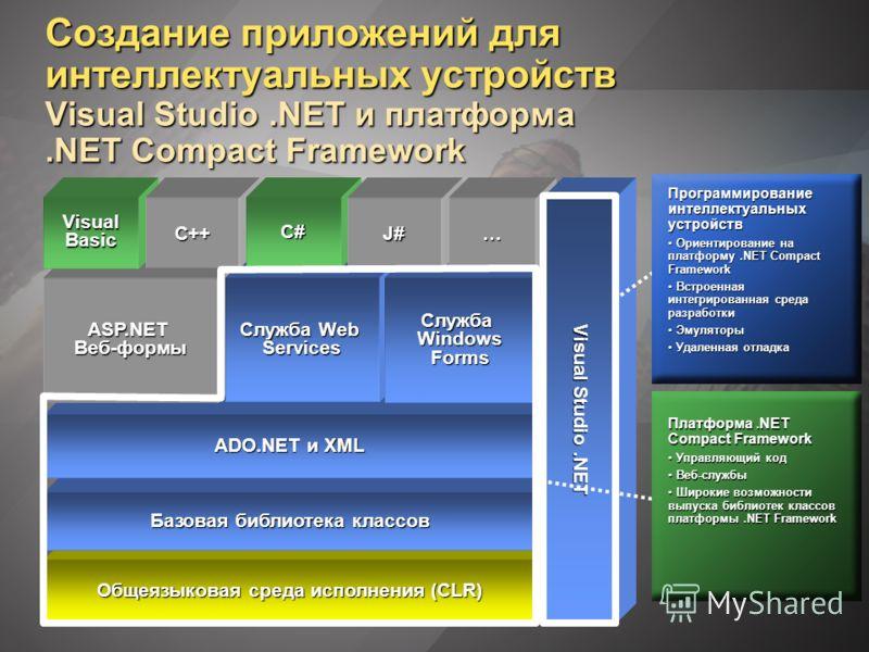 Создание приложений для интеллектуальных устройств Visual Studio.NET и платформа.NET Compact Framework Общеязыковая среда исполнения (CLR) Базовая библиотека классов ADO.NET и XML ASP.NETВеб-формы Служба Web Services Служба Windows Forms Visual Basic