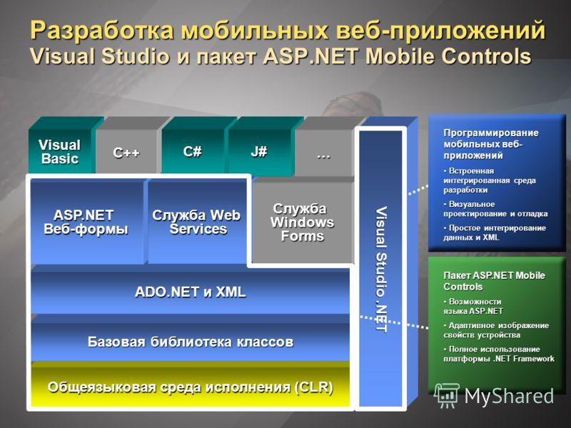 Разработка мобильных веб-приложений Visual Studio и пакет ASP.NET Mobile Controls Общеязыковая среда исполнения (CLR) Базовая библиотека классов ADO.NET и XML ASP.NETВеб-формы Служба Web Services Служба Windows Forms Visual Basic C++C#J#… Visual Stud