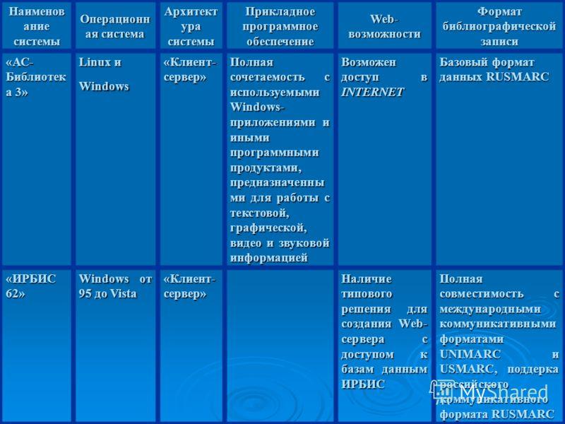 Наименов ание системы Операционн ая система Архитект ура системы Прикладное программное обеспечение Web- возможности Формат библиографической записи «АС- Библиотек а 3» Linux и Windows «Клиент- сервер» Полная сочетаемость с используемыми Windows- при
