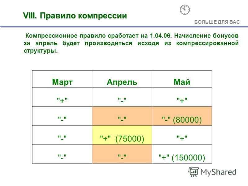VIII. Правило компрессии Компрессионное правило сработает на 1.04.06. Начисление бонусов за апрель будет производиться исходя из компрессированной структуры. МартАпрельМай +-+ - - (80000) -+ (75000)+ - + (150000) А БОЛЬШЕ ДЛЯ ВАС