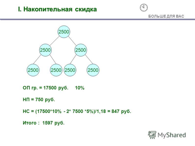 2500 ОП гр. = 17500 руб. 10% НП = 750 руб. НС = (17500*10% - 2* 7500 *5%)/1,18 = 847 руб. Итого : 1597 руб. А БОЛЬШЕ ДЛЯ ВАС