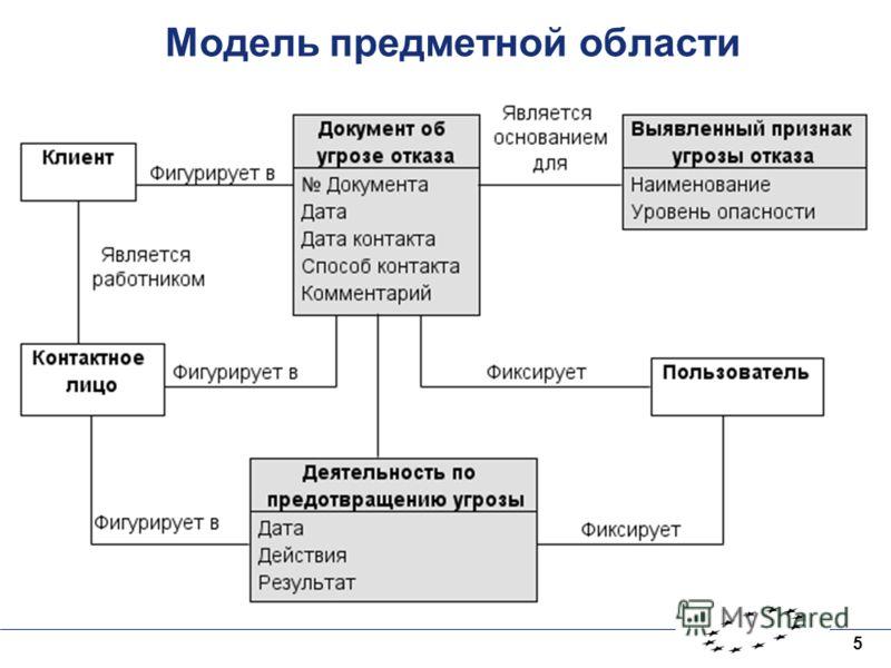 5 Модель предметной области