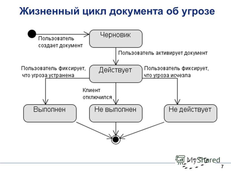 7 Жизненный цикл документа об угрозе