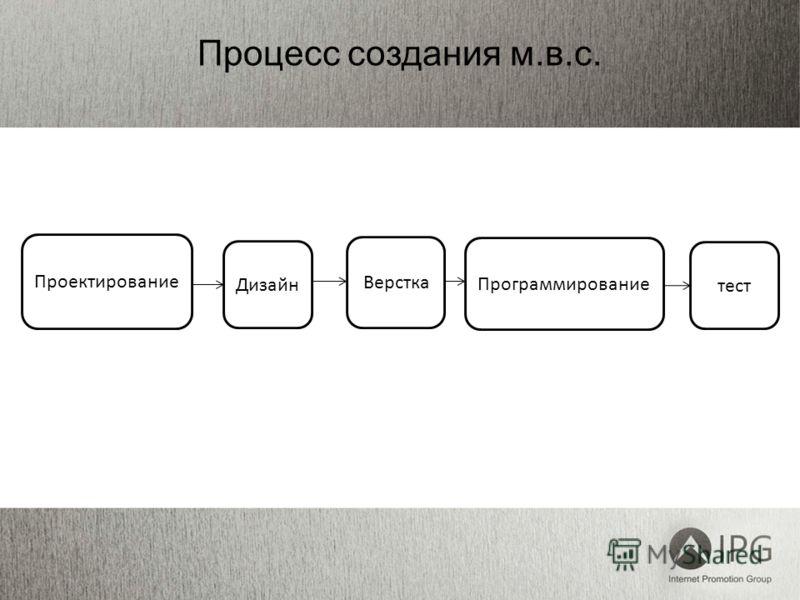 Процесс создания м.в.с. Верстка Проектирование Программирование Дизайн тест