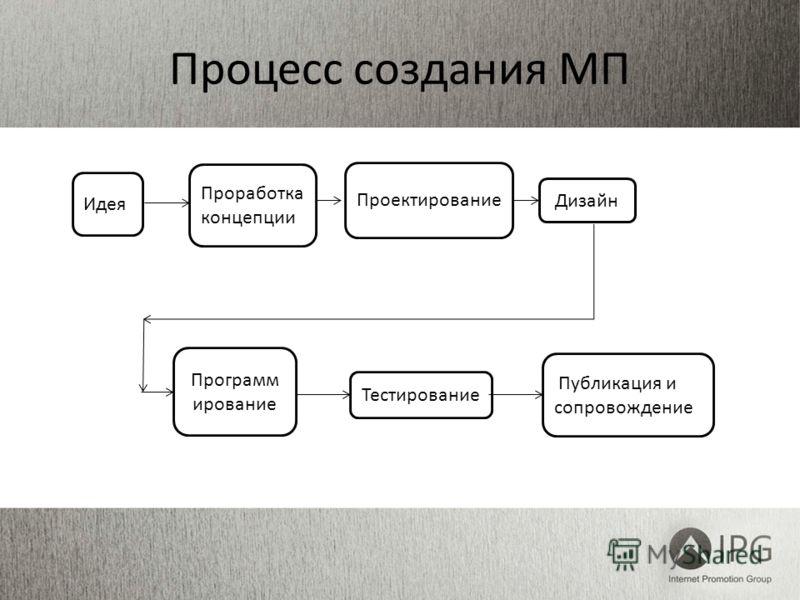 Процесс создания МП Публикация и сопровождение Тестирование Проектирование Проработка концепции Идея Дизайн Программ ирование
