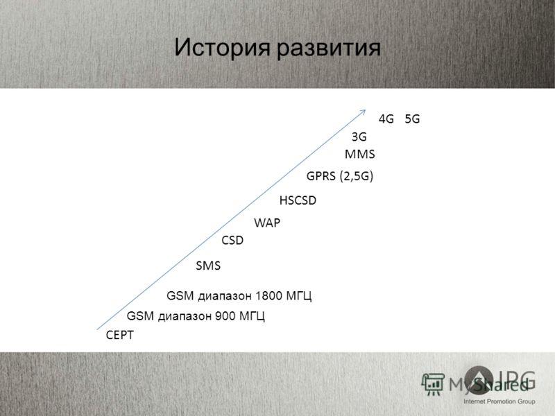 CEPT GSM диапазон 900 МГЦ GSM диапазон 1800 МГЦ SMS CSD WAP HSCSD GPRS (2,5G) MMS 3G 4G 5G