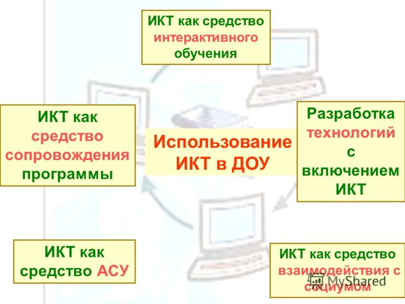 Использование ИКТ в ДОУ ИКТ как средство сопровождения программы ИКТ как средство интерактивного обучения Разработка технологий с включением ИКТ ИКТ как средство АСУ ИКТ как средство взаимодействия с социумом