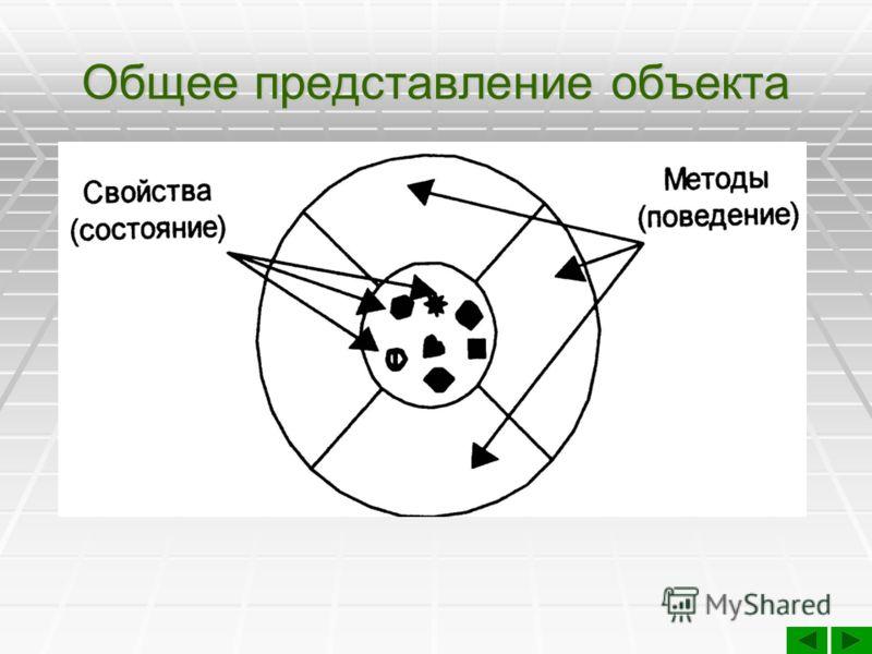 Ключевые понятия Объекты - ключевое понятие объектно- ориентированной технологии. Оглянувшись вокруг, можно увидеть множество объектов реального мира: собака, стол, телевизор, автомобиль. Сюда можно также отнести геометрические фигуры: круг, прямоуго