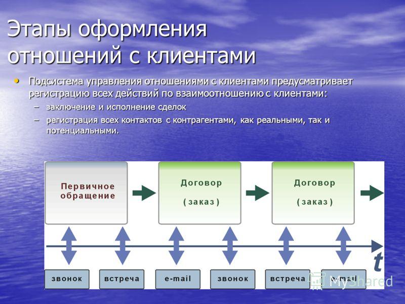 Этапы оформления отношений с клиентами Подсистема управления отношениями с клиентами предусматривает регистрацию всех действий по взаимоотношению с клиентами: Подсистема управления отношениями с клиентами предусматривает регистрацию всех действий по