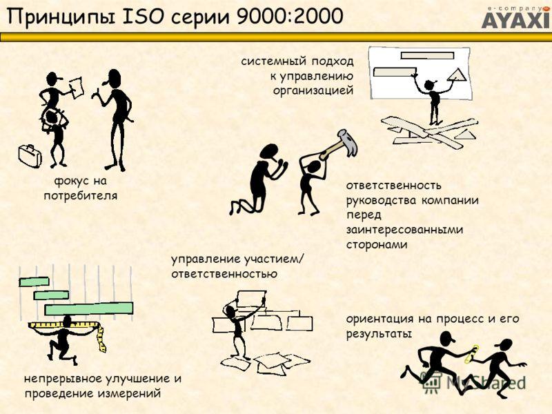 Принципы ISO серии 9000:2000 системный подход к управлению организацией ответственность руководства компании перед заинтересованными сторонами фокус на потребителя ориентация на процесс и его результаты управление участием/ ответственностью непрерывн